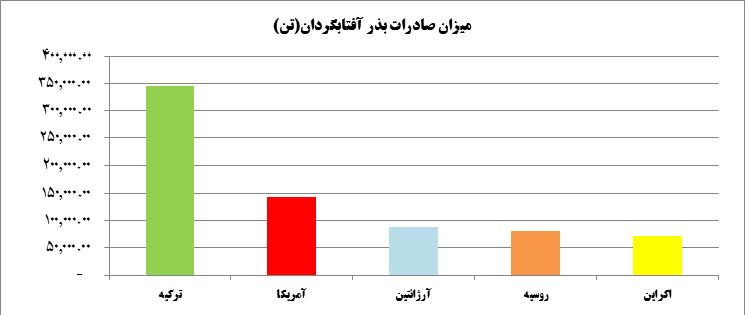 میزان صادرات بذر آفتابگردان